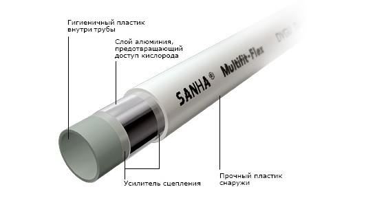 Металлопластиковая труба SANHA Multifit-Flex